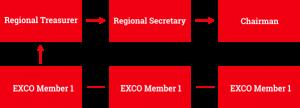 regional-exco